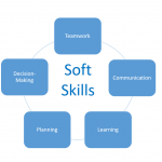 Developing Soft Skills