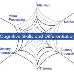 Cognitive Skills Differentiation