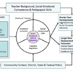 A New Framework for Social and Emotional Learning Based on Cognitive Skills