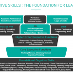 Cognitive Skills are the Foundation for Learning