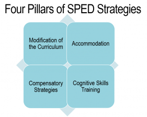 Four Pillars of Special Ed